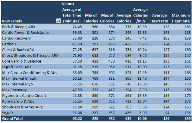 P90X-Insanity HRM stats and Calorie Burn