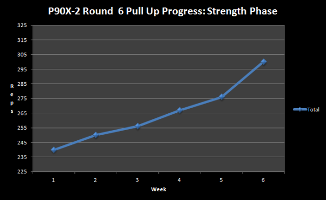 Round_6_pullups_cumulative