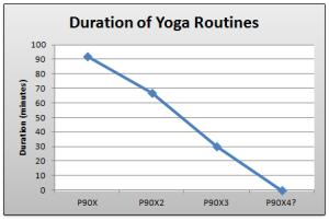 P90X_yoga_duration_chart